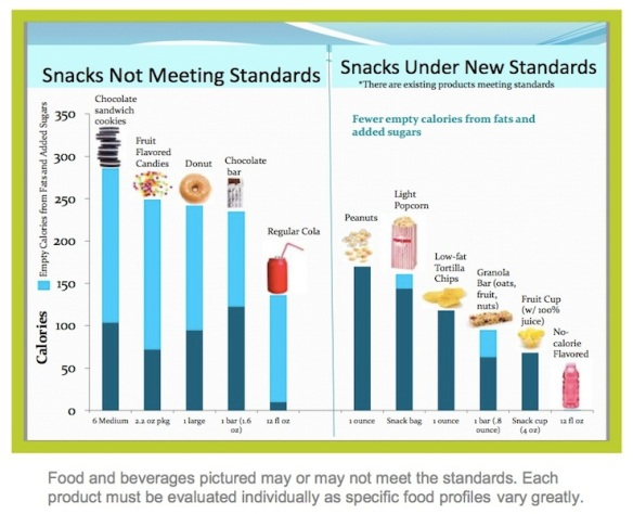 Changes in allowed snacks according to USDA