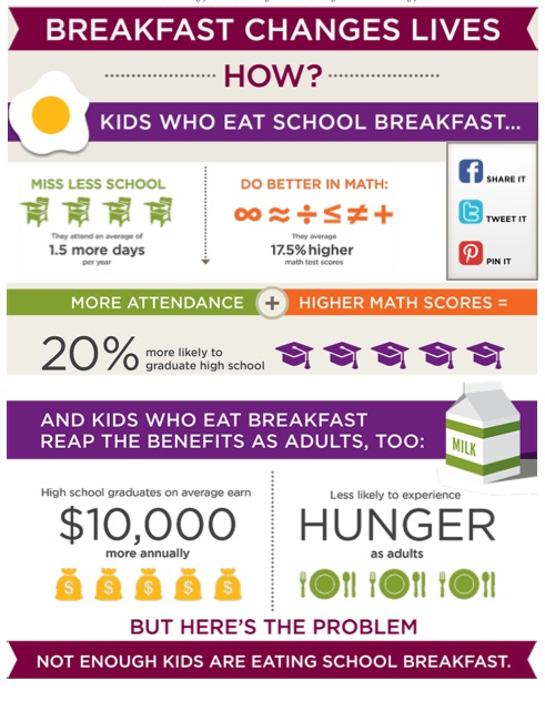 Breakfast Changes Lives, 2013 No Kid Hungry Report