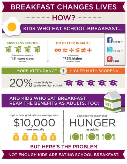 Breakfast Changes Lives