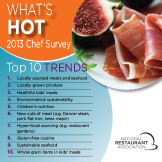 Child Nutrition hits 3 of 10 Top Trends for 2013