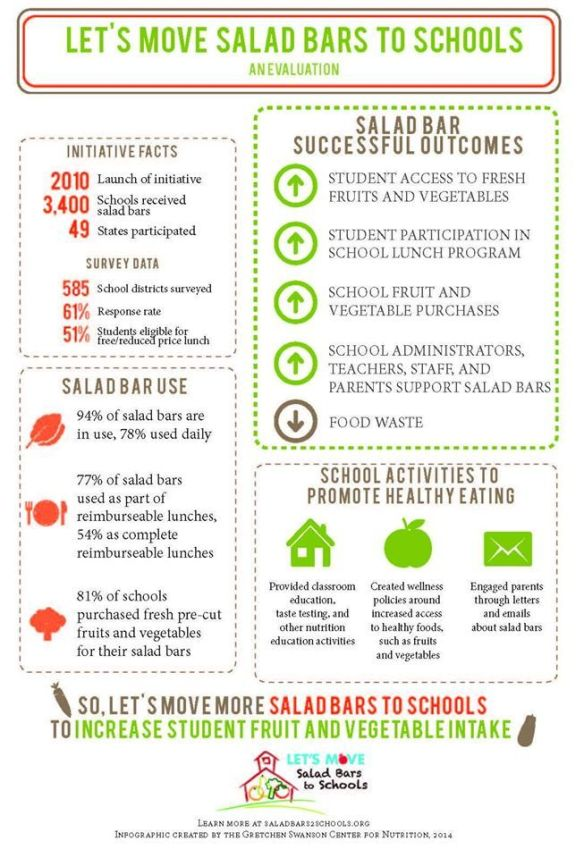 let s move salad bars to schools The national focus of the let's move salad bars to schools program is currently on the midwest region and the fresh produce industry is working hard to bring salad bars to every schools in the midwest – our focus will remain on the midwest until the summer of 2016.