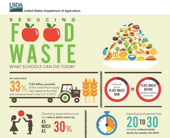 USDA Analysis of Food Waste Solutions in School